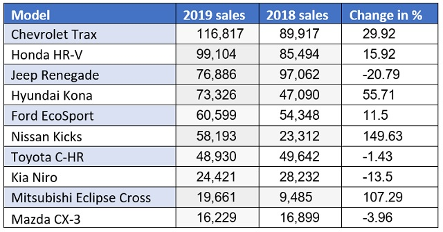 Best Subcompact Crossovers in 2020 sales chart